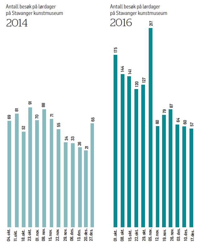 Antall besøk på lørdager i 2014 og i 2016